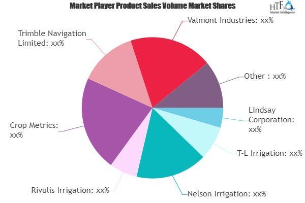 Precision Irrigation Services Market