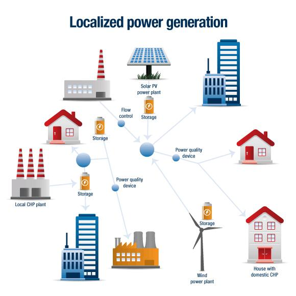 Distributed Generation Market