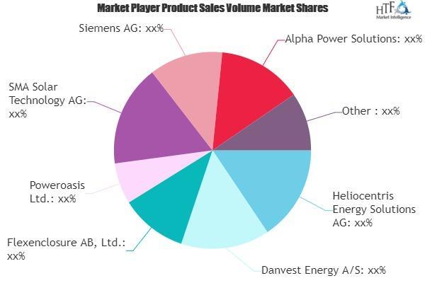 Hybrid Power Systems Market