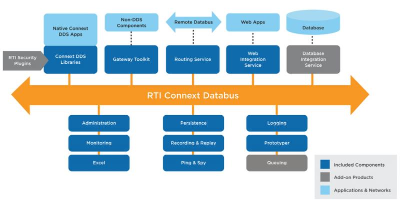 RTI Connext DDS: The data-centric software framework distributes and manages real-time data.