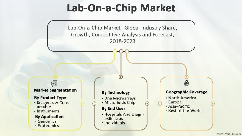 Lab-On-a-Chip Market 2018 Size, Growth Analysis Report,