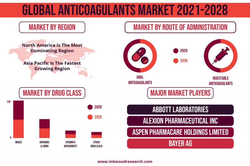 Global Anticoagulants Market
