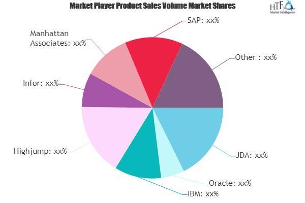 Supply Chain Management (Scm) Software Market