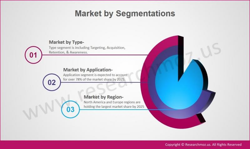 RFID Tags Market Is Touching New Level – A Comprehensive Study