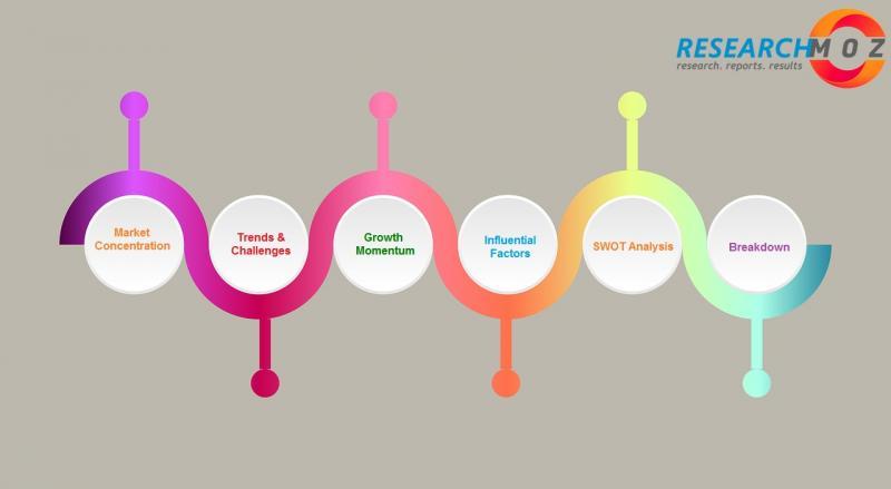 Video Capture Card Market Analysis, Development Trends,