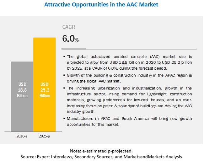 Autoclaved Aerated Concrete (AAC) Market worth $25.2 billion