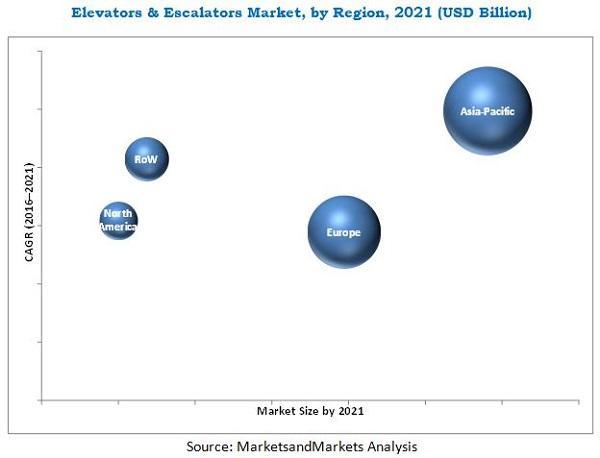 Elevators and Escalators Market worth 125.22 Billion USD by 2021