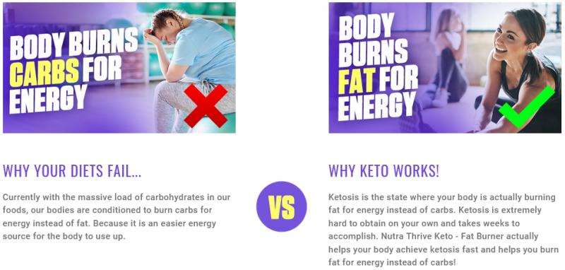 Nutra Thrive Keto Diet Reviews-Does Nutra Thrive Keto