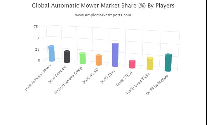 Automatic Mower market