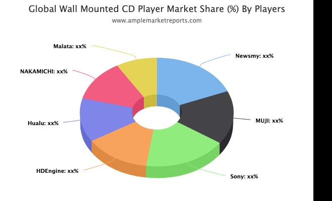 Wall Mounted CD Player Market CAGR