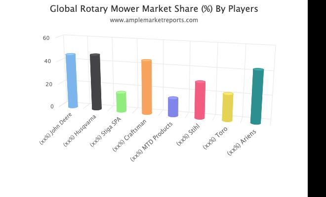 Rotary Mower market Size by Regions