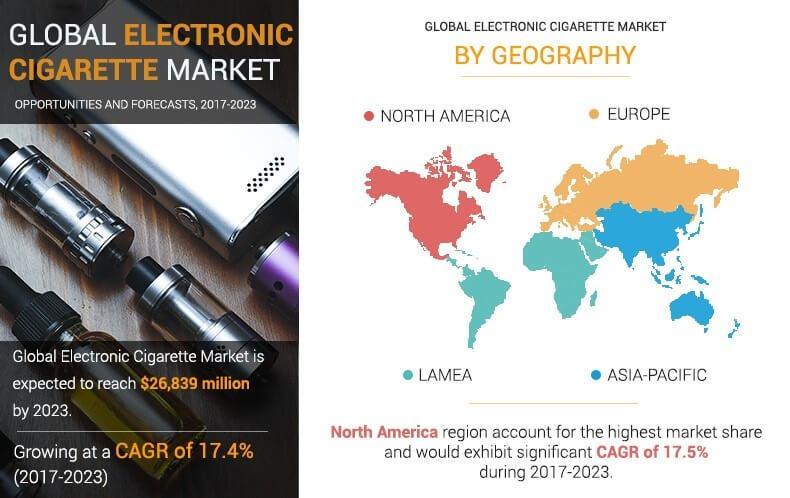 Electronic Cigarette Market
