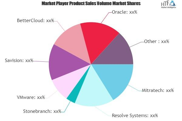 Workload Automation Software Market