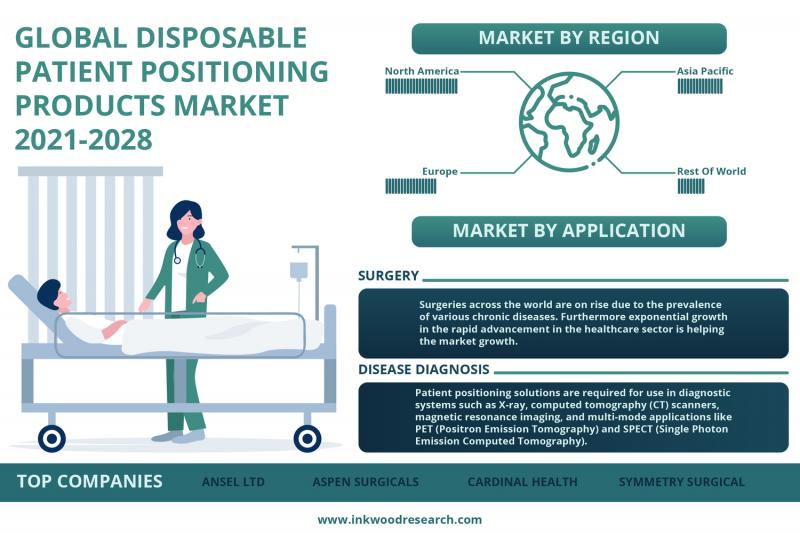 Global Disposable Patient Positioning Products Market