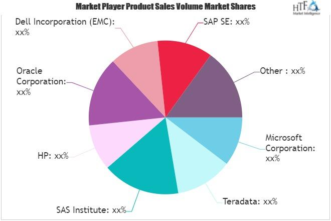 Big Data Technology and Services Market