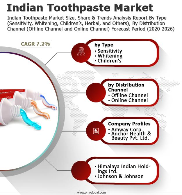 Indian Toothpaste Market Size, Share, Growth, Industry