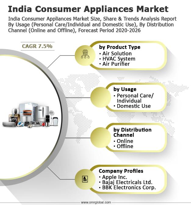 India Consumer Appliances Market Size, Share, Growth, Research