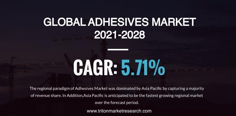 Global Adhesives Market