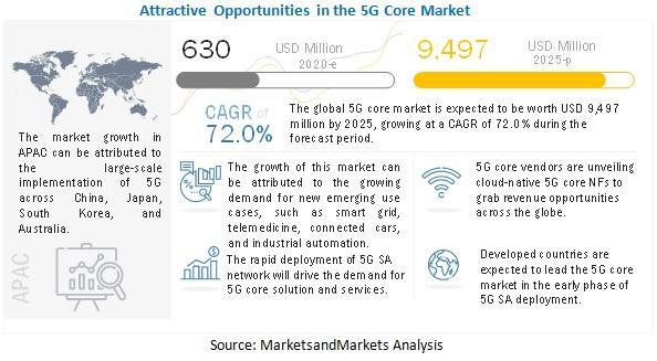 5G Core Market