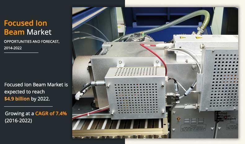 Focused Ion Beam (FIB) Market