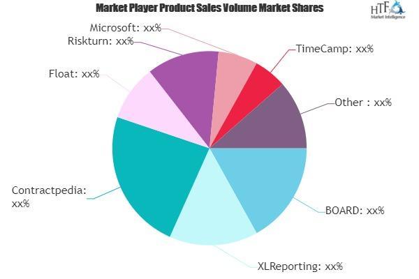 Business Budgeting Software Market