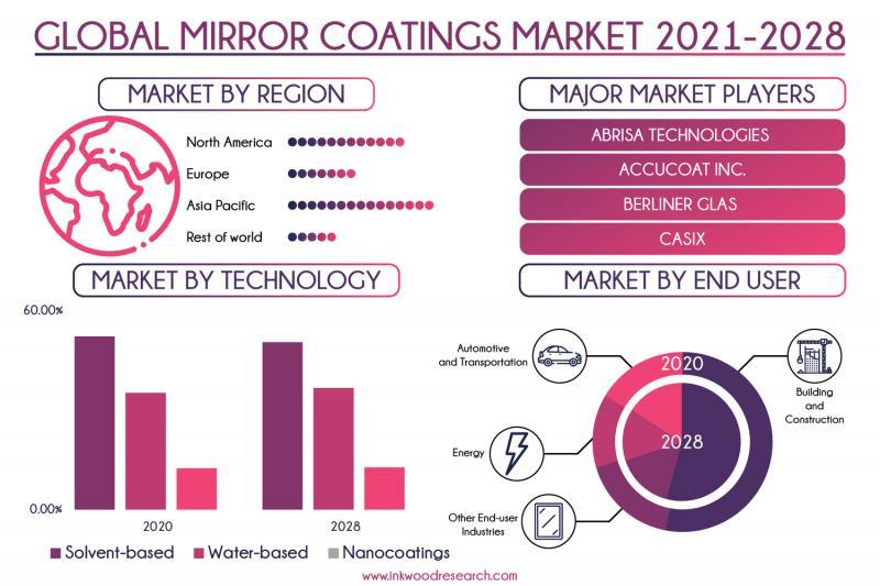 Global Mirror Coatings Market