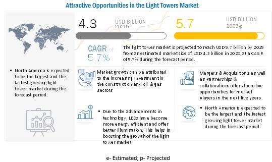 Light Towers Market to Cross $5.7 billion by 2025 | Leading key