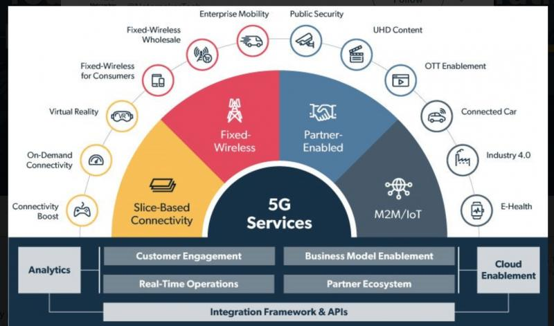 5G Services Market Future Demands, Companies, Trends, Share
