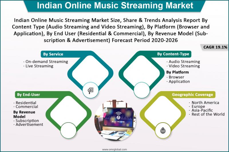 Indian Online Music Streaming Market Size, Share, Growth,
