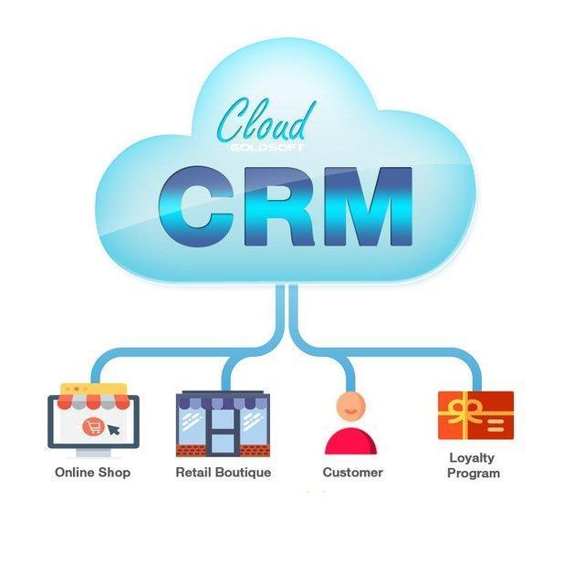 Europe Cloud CRM Market