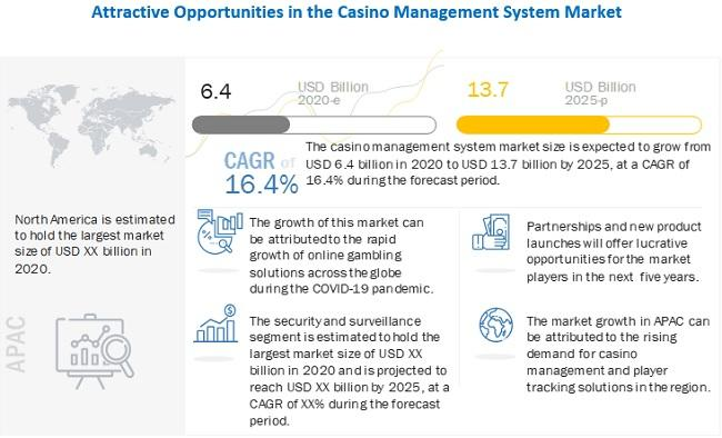 Casino Management Systems Market