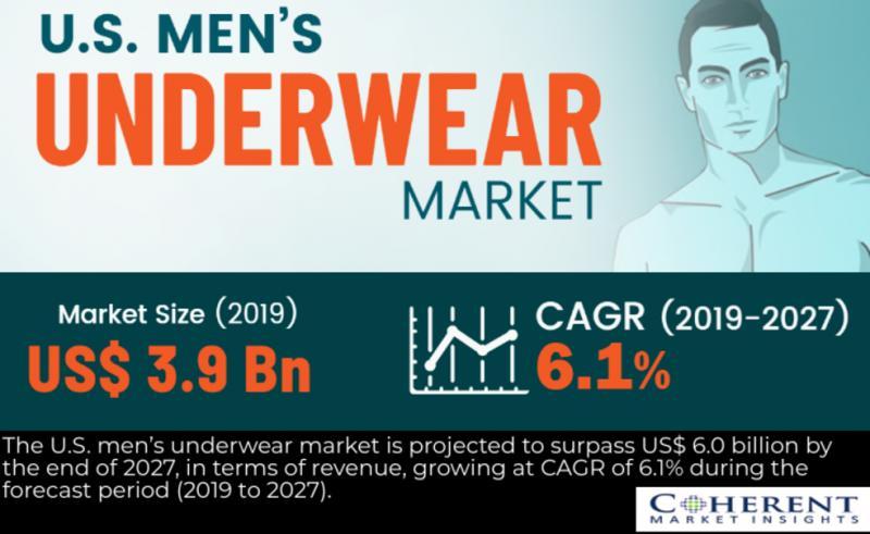 U.S. men's underwear Market