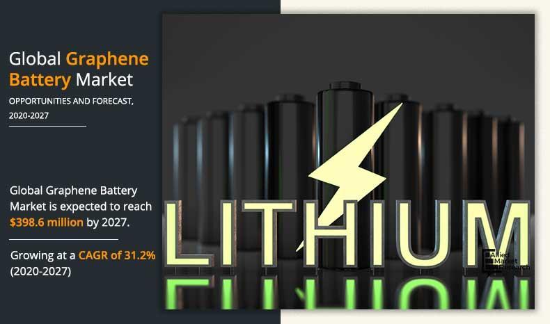 Graphene Battery Market