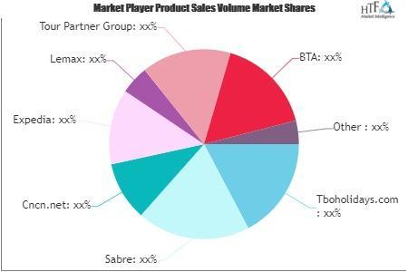 B2B Travel Market