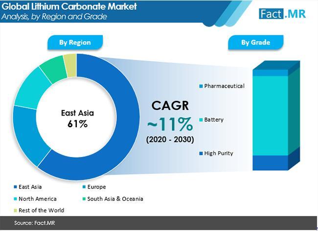 Lithium Carbonate Market