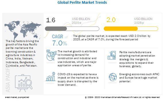 Perlite Market worth $2.0 billion by 2025   Imerys Minerals (UK),