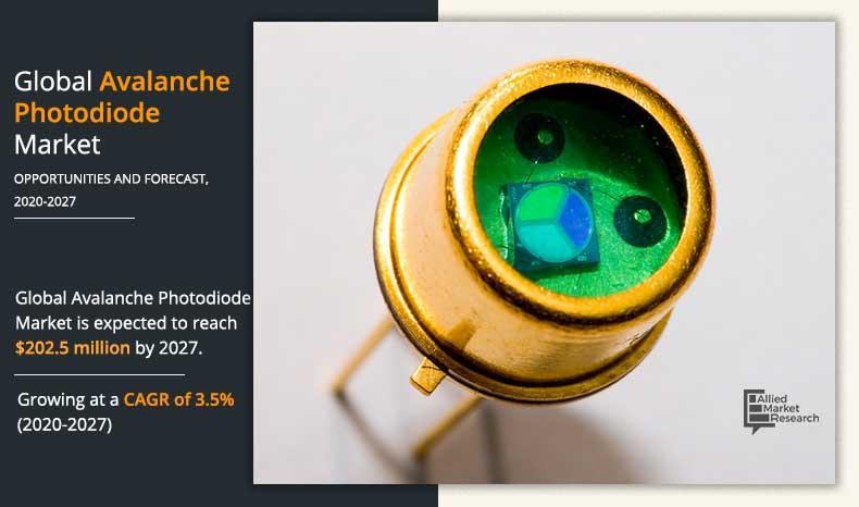 Avalanche Photodiode (APD) Market