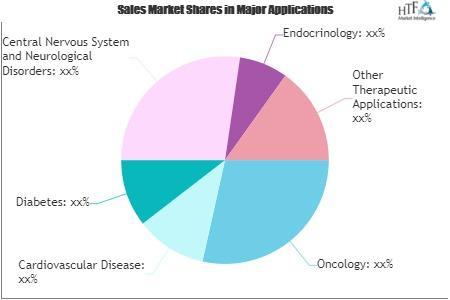Active Pharma Ingredient Market