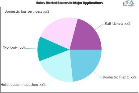 Travel Services Market
