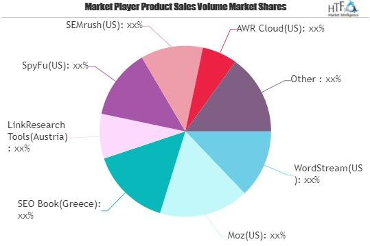 Paid Search Tools Market