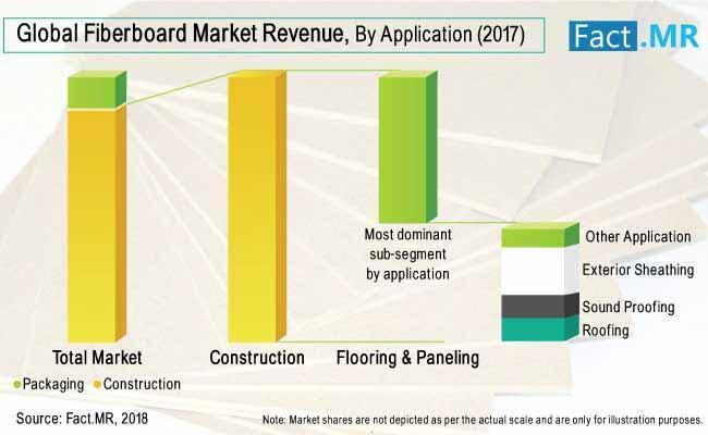 Fiberboard Market-Medium Density Fiberboard/High Density