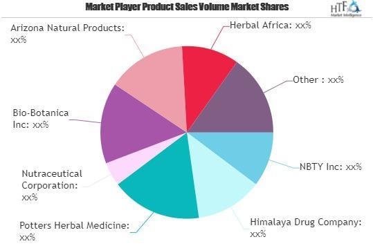 Herbal Medicinal Products Market