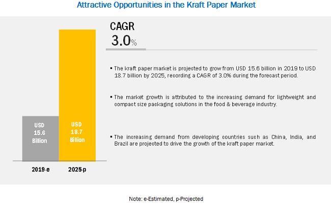 Kraft Paper Market worth $18.7 billion by 2025 | Leading Players