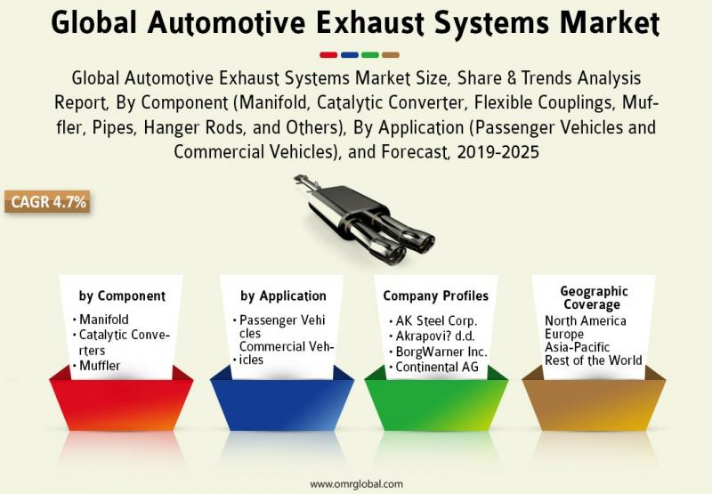 Global Automotive Exhaust Systems Market 2019: Global Industry