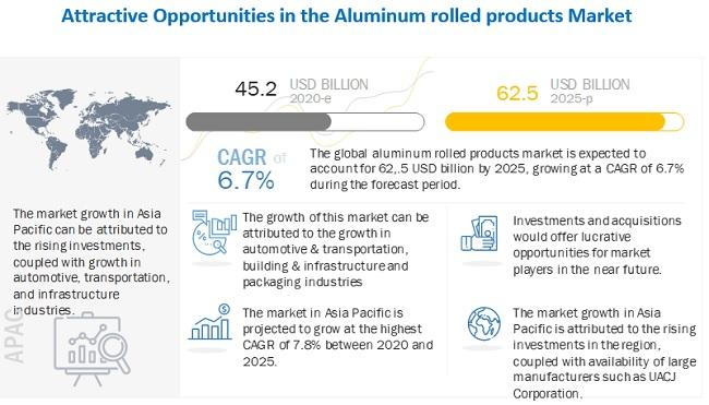 Aluminum Rolled Products Market worth $62.5 billion by 2025  