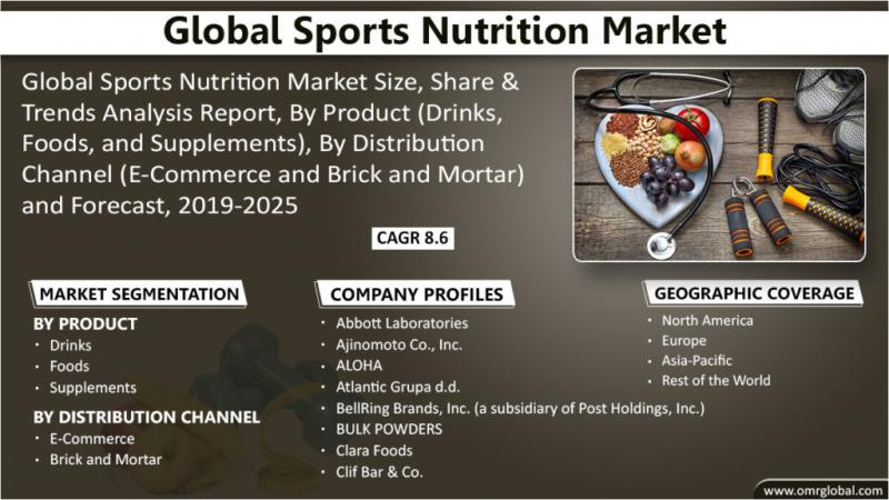 Global Sports Nutrition Market Trends 2019 | Segmentation,