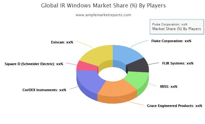 IR Windows Market Worth Observing Growth by 2026: Fluke