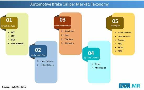Automotive Brake Caliper Market