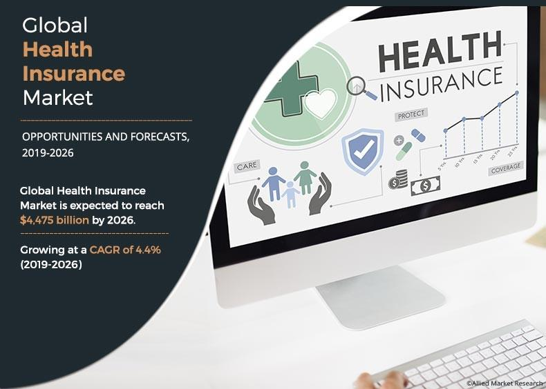Health Insurance Market: Size, Share, Growth, Business