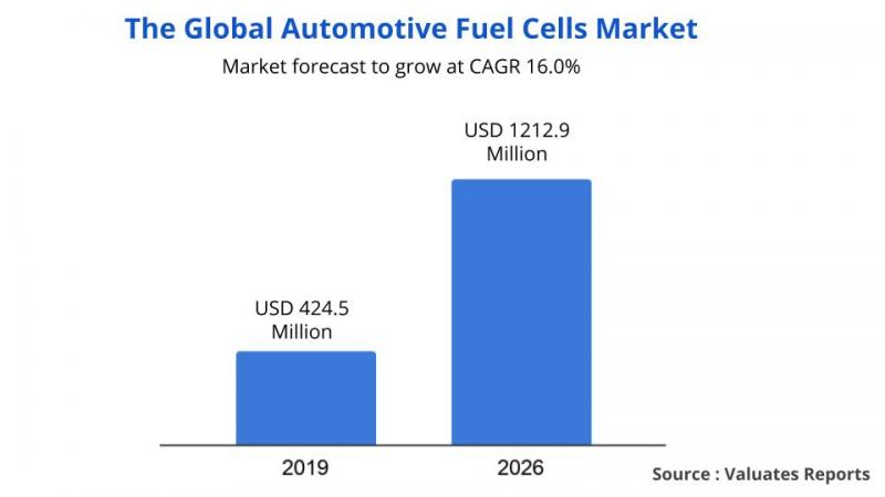 Automotive Fuel Cells Market Size & Share, Key Players Growth